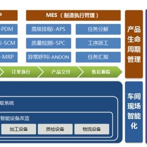 淘金智慧工廠信息化/企業管理系統/MES